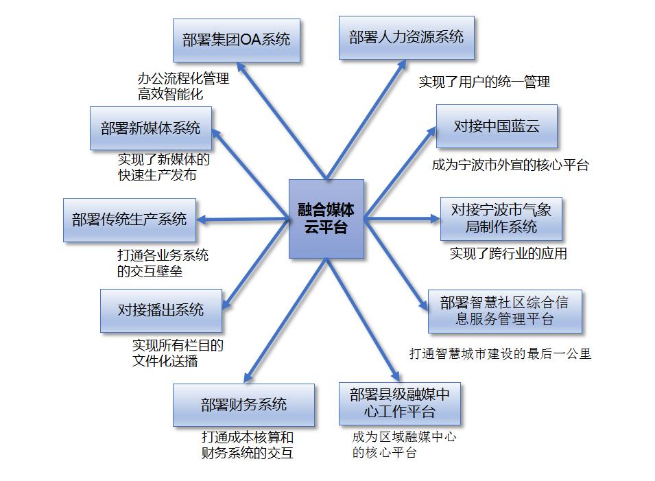 云平臺應用部署.png